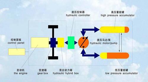 液压储能系统原理及结构图图片